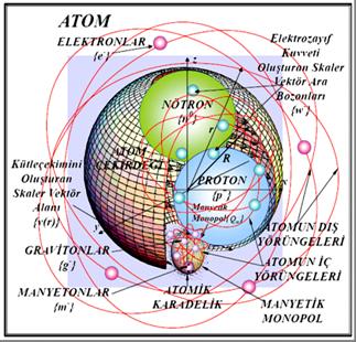Atom modeli